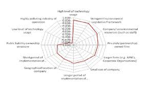 Images Of Web Chart Figure A7 Web Chart Of Effect Of Factors On The Ep Fp