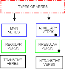 Verb Types Chart Types Of Verbs Main And Auxiliary Verbs Wikieducator