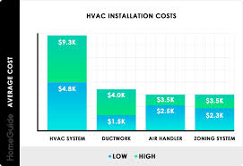 2019 Hvac System Costs Installation Replacement Cost