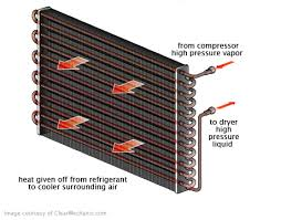ac condenser replacement cost. Wonderful Condenser AC Condenser Replacement Throughout Ac Cost RepairPal