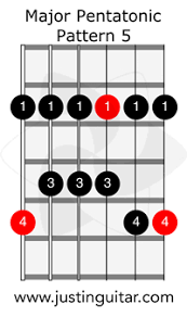 Pentatonic Scale Patterns Best Major Pentatonic The Five Patterns JustinGuitar