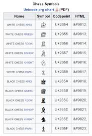 Chess Moves Chart Whats Your Next Move Analytics For A Chess Tournament