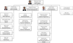 Singapore Power Organisation Chart Meet The Industry Experts Management Team Of Pace