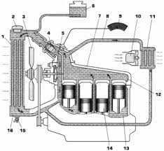 Дипломная работа Анализ системы охлаждения двигателя ВАЗ  Дипломная работа Анализ системы охлаждения двигателя ВАЗ 2106