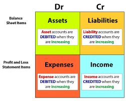 Debit Credit Chart Debits And Credits Accounting Basics Explanations And Easy