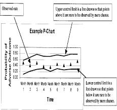 Plot Elements Chart Elements Of A Control Chart Download Scientific Diagram