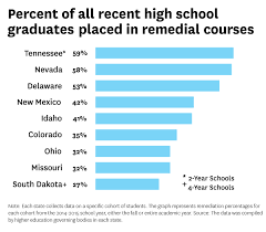 what do students do after high school most colleges enroll many students who arent prepared for higher
