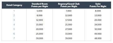 Hyatt Gold Passport Shuffles 106 Hotels In Category Many