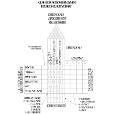 House Of Quality Chart The House Of Quality Chart For Organizational Goals And