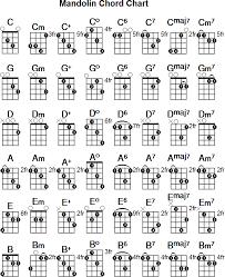 Chord Charts For Kids Mandolin Chord Chart