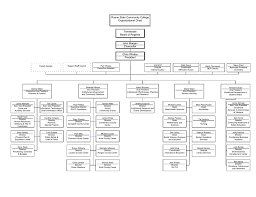 Roane State Community College Organizational Chart Tennessee