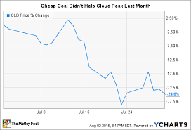 Why The Market Dragged Down Cloud Peak Energy Inc S Stock