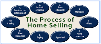 choosing a realtor. Exellent Realtor Home Selling Process With Choosing A Realtor O