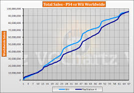 Ps4 Vs Wii Vgchartz Gap Charts May 2019 Update Vgchartz