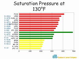 Refrigerant Pressure Temperature Chart Elegant 9 Elegant R22