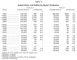 Oyster Grading Chart The California Oyster Industry