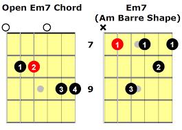 Em7 Guitar Chord An Essential Guide National Guitar Academy