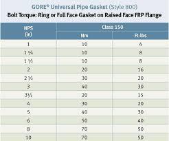 Bolt Torque Chart Stainless Steel Bolt Size Torque Chart Pdf