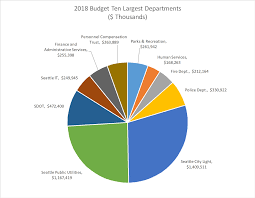 Understanding The 2018 Proposed Budget
