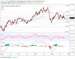 Crude Oil Price Chart 2015 Crude Oil Prices To Gain Further On Us China Trade Deal Hopes