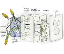 wiring metal raceways how to install a switch or receptacle Home Wiring Receptacle raceway receptacle installation enlarge image mobile home receptacle wiring diagram
