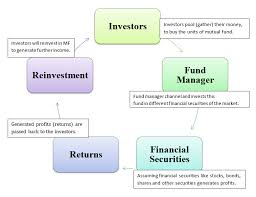 Mutual Fund Flow Chart What Is Mutual Fund Investment Meaning Definition Working Sip