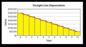 Straight Line Method For Depreciation How To Calculate Annual Depreciation Quora
