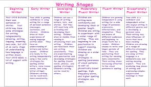 Stages Of Writing Development Chart April 2014 The Amazing World Of Child Development