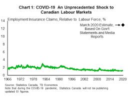 canada s covid 19 income response a