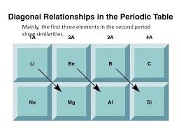 Ch-8, Periodic Relationships Among the Elements. Development of ...