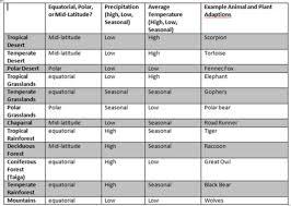 Aquatic Ecosystems Aquatic Ecosystems Chart