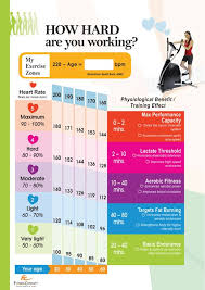 Women S Target Heart Rate Chart Workouts Plans How Hard Are You Working Women W The