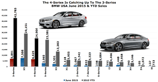 Bmw Model Chart Bmw 4 Series Is Selling Almost As Often As The 3 Series