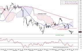 A Technical Rebound Expected But Trend Remains Bearish