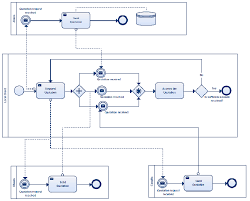 business process template bpmn templates to quickly model business processes free download