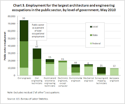 Oes Data Highlights Architecture And Engineering Occupations