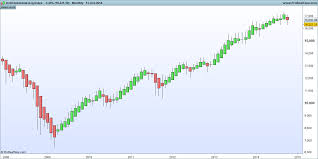 Heikin Ashi Charts In Excel A Simple Profitable Heikin Ashi Trading System Tradinformed