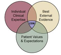 AGUIDE TO EVIDENCE-BASED PRACTICES