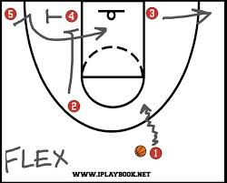flex offense   basketball plays  girls basketball and basketballgirls basketball plays diagram   flex offense