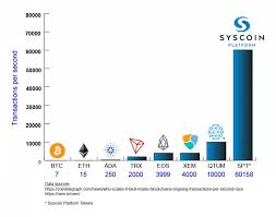 Nearly 30 Of Syscoins Sys Coin Supply Is Now Locked Up