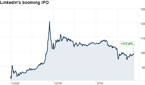 Linkedin Stock Price Chart Linkedin Ipo Shares Double On First Day May 19 2011