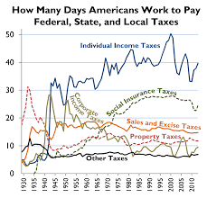 Chart Tax Freedom Day By Tax Type Historical Tax Foundation