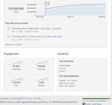 Vevo Charts Did Youtube Buy Fake Vevo Video Views Readwrite