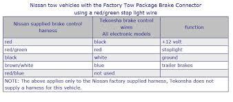 electric brake wiring problem nissan titan forum electronic trailer brake controller wiring diagram dsc03528 jpg electric brake wiring problem brakecontrol jpg
