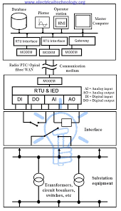 what is scada scada systems for electrical distribution substation control using scada