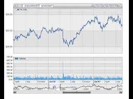 Silverlight Charts For Asp Net By Net Charting
