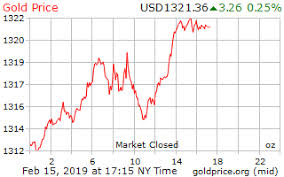 Gold 25 Year Chart Gold Price On 15 February 2019