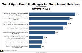 Top Charts November 2012 Multichannel Retailers Struggle To Create A Seamless Brand