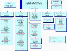 University Of Pennsylvania Organizational Chart Upenn Stuff