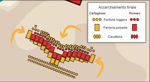 Bildergebnis für battaglia di canne